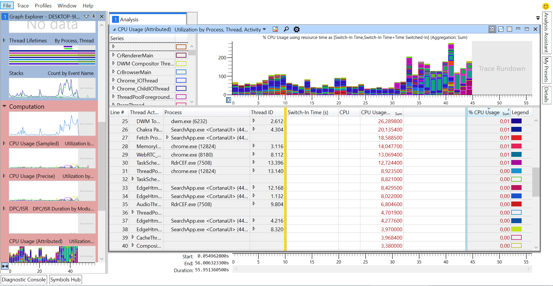 Windows Performance Toolkit Analyzer