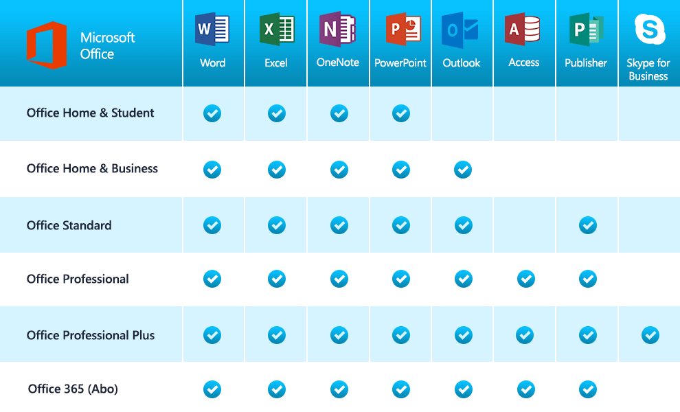 Vergleich der Office-Versionen